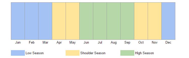 high season and low season bolivia
